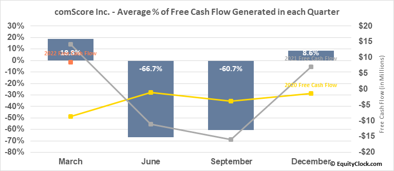 comScore Inc. (NASD:SCOR) Free Cash Flow Seasonality