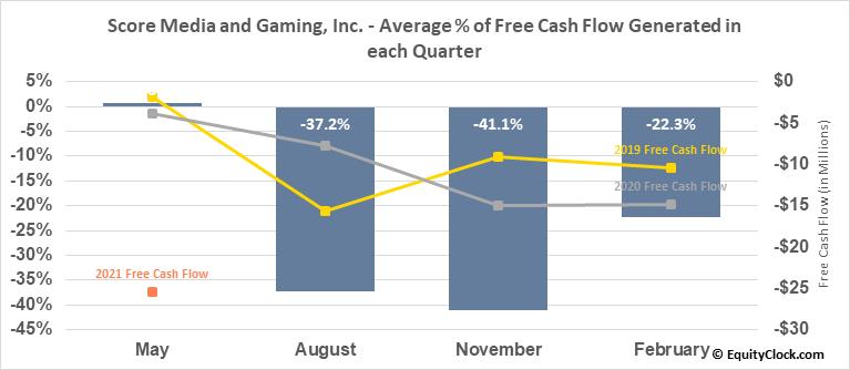 Score Media and Gaming, Inc. (TSE:SCR.TO) Free Cash Flow Seasonality