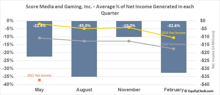 Score Media and Gaming, Inc. (TSE:SCR.TO) Net Income Seasonality