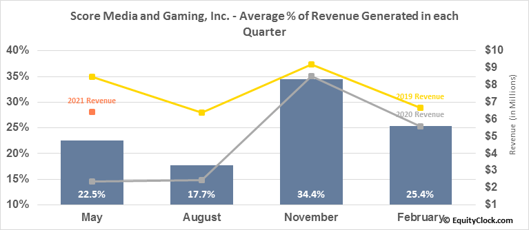 Score Media and Gaming, Inc. (TSE:SCR.TO) Revenue Seasonality