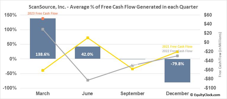 ScanSource, Inc. (NASD:SCSC) Free Cash Flow Seasonality