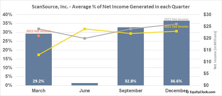 ScanSource, Inc. (NASD:SCSC) Net Income Seasonality