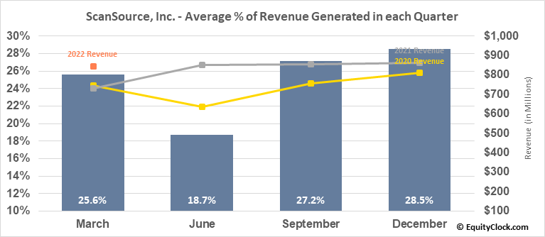 ScanSource, Inc. (NASD:SCSC) Revenue Seasonality