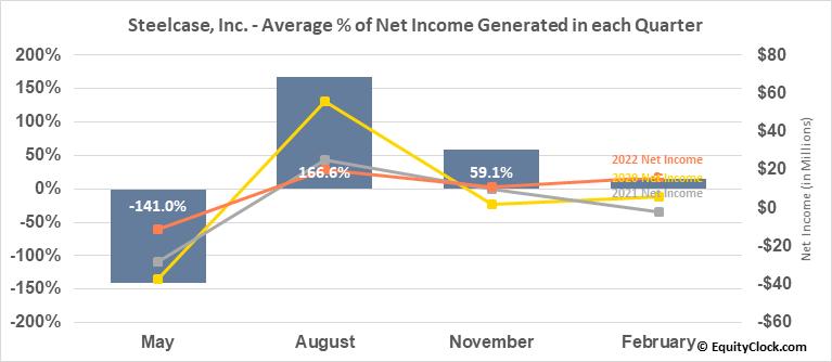 Steelcase, Inc. (NYSE:SCS) Net Income Seasonality