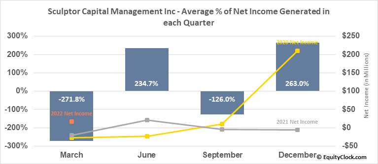 Och-Ziff Capital Management Group LLC (NYSE:SCU) Net Income Seasonality