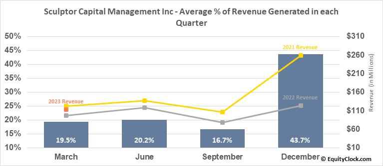 Och-Ziff Capital Management Group LLC (NYSE:SCU) Revenue Seasonality