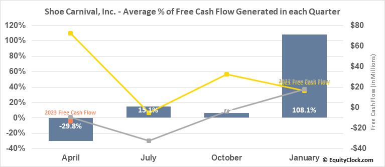 Shoe Carnival, Inc. (NASD:SCVL) Free Cash Flow Seasonality