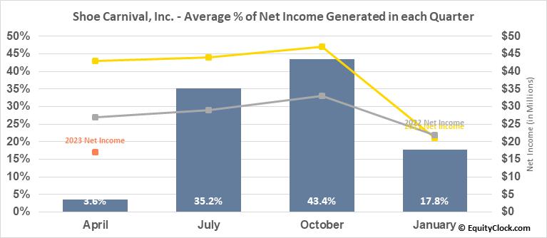 Shoe Carnival, Inc. (NASD:SCVL) Net Income Seasonality
