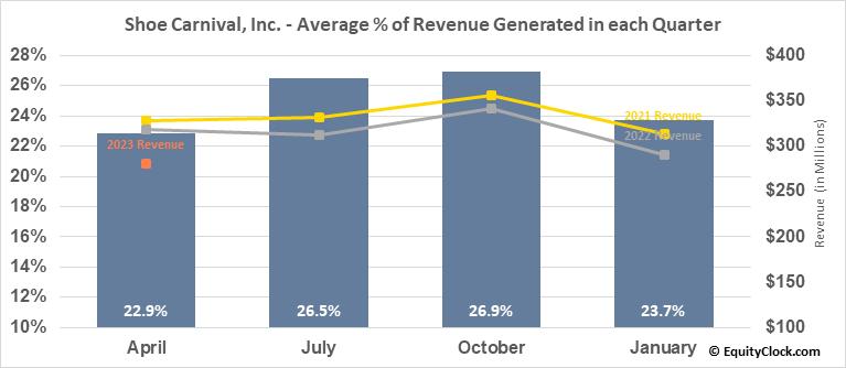 Shoe Carnival, Inc. (NASD:SCVL) Revenue Seasonality