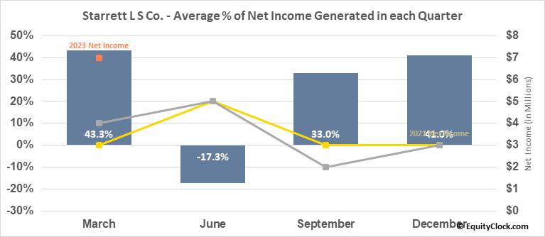 Starrett L S Co. (NYSE:SCX) Net Income Seasonality