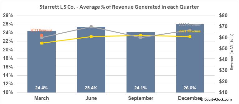 Starrett L S Co. (NYSE:SCX) Revenue Seasonality