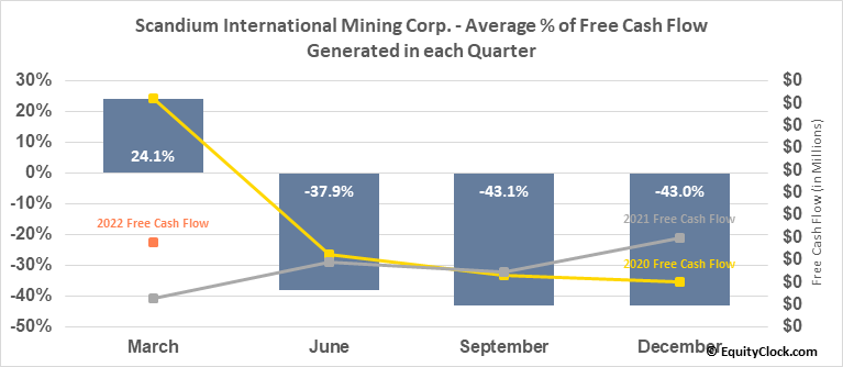 Scandium International Mining Corp. (TSE:SCY.TO) Free Cash Flow Seasonality