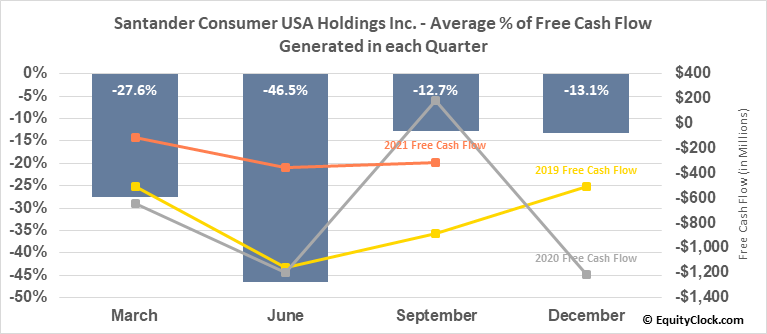 Santander Consumer USA Holdings Inc. (NYSE:SC) Free Cash Flow Seasonality