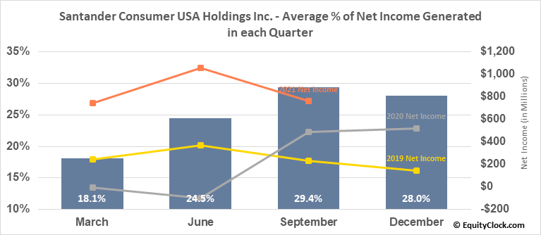Santander Consumer USA Holdings Inc. (NYSE:SC) Net Income Seasonality