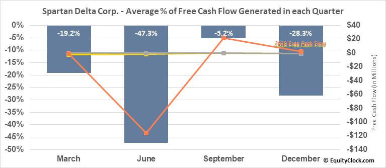 Spartan Delta Corp. (TSXV:SDE.V) Free Cash Flow Seasonality