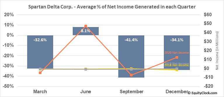 Spartan Delta Corp. (TSXV:SDE.V) Net Income Seasonality
