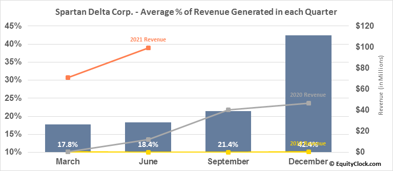 Spartan Delta Corp. (TSXV:SDE.V) Revenue Seasonality