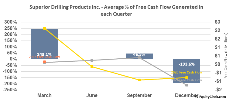 Superior Drilling Products Inc. (AMEX:SDPI) Free Cash Flow Seasonality
