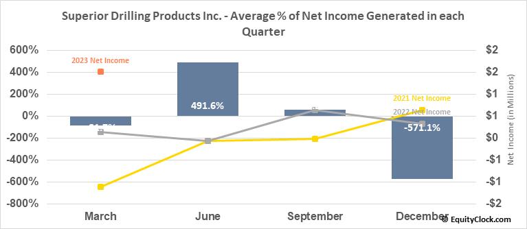 Superior Drilling Products Inc. (AMEX:SDPI) Net Income Seasonality