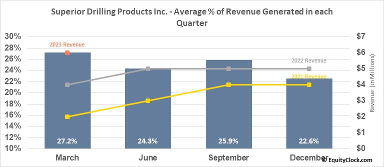 Superior Drilling Products Inc. (AMEX:SDPI) Revenue Seasonality