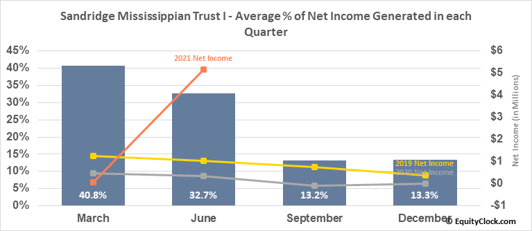 Sandridge Mississippian Trust I (OTCMKT:SDTTU) Net Income Seasonality