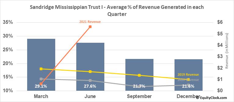 Sandridge Mississippian Trust I (OTCMKT:SDTTU) Revenue Seasonality