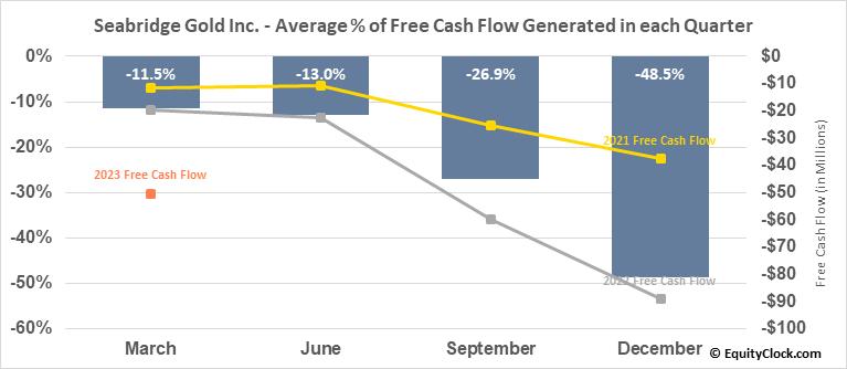 Seabridge Gold Inc. (TSE:SEA.TO) Free Cash Flow Seasonality