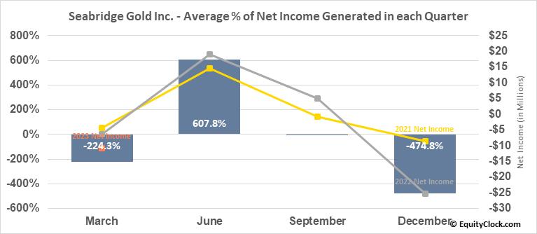 Seabridge Gold Inc. (TSE:SEA.TO) Net Income Seasonality