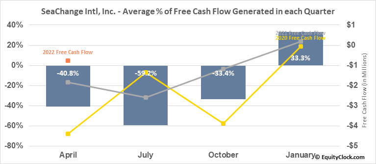 SeaChange Intl, Inc. (NASD:SEAC) Free Cash Flow Seasonality