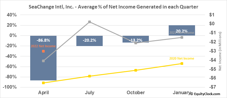 SeaChange Intl, Inc. (NASD:SEAC) Net Income Seasonality