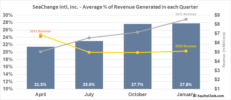 SeaChange Intl, Inc. (NASD:SEAC) Revenue Seasonality
