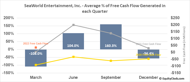 SeaWorld Entertainment, Inc. (NYSE:SEAS) Free Cash Flow Seasonality