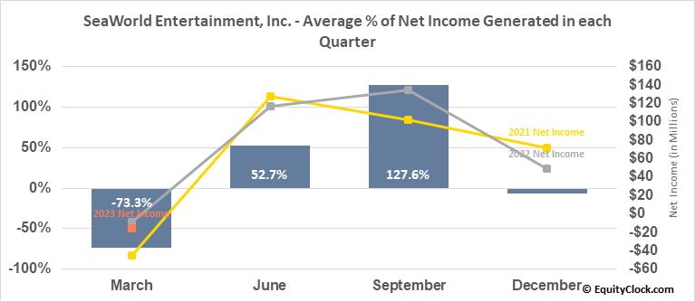 SeaWorld Entertainment, Inc. (NYSE:SEAS) Net Income Seasonality