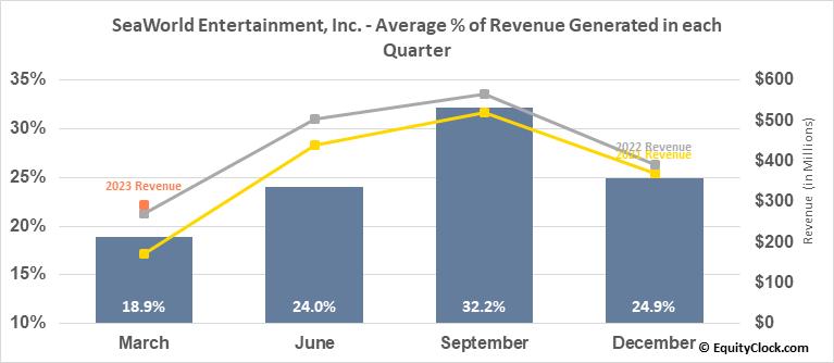SeaWorld Entertainment, Inc. (NYSE:SEAS) Revenue Seasonality