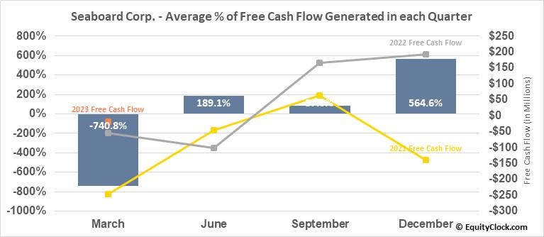 Seaboard Corp. (AMEX:SEB) Free Cash Flow Seasonality