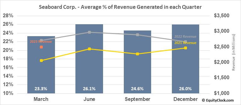 Seaboard Corp. (AMEX:SEB) Revenue Seasonality