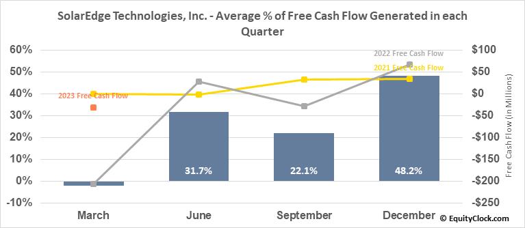 SolarEdge Technologies, Inc. (NASD:SEDG) Free Cash Flow Seasonality