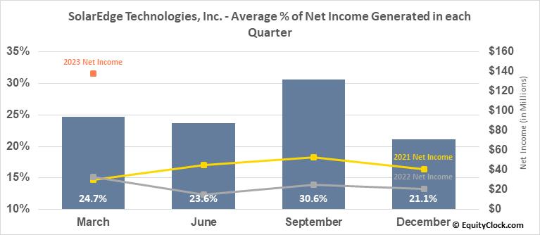 SolarEdge Technologies, Inc. (NASD:SEDG) Net Income Seasonality