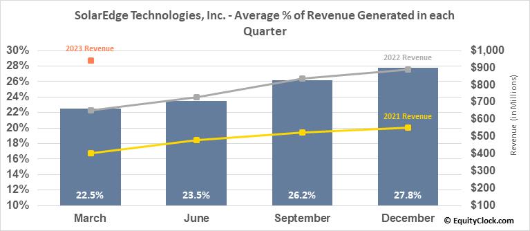 SolarEdge Technologies, Inc. (NASD:SEDG) Revenue Seasonality