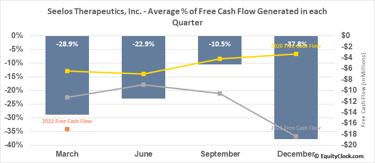 Seelos Therapeutics, Inc. (NASD:SEEL) Free Cash Flow Seasonality