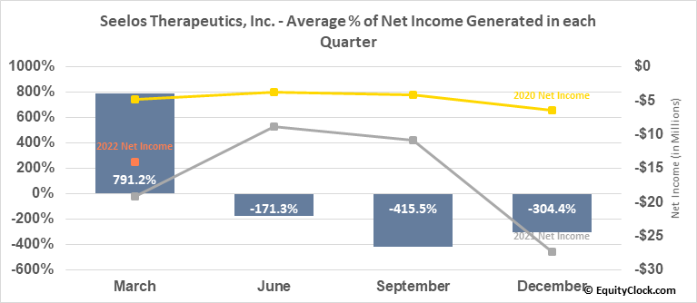 Seelos Therapeutics, Inc. (NASD:SEEL) Net Income Seasonality