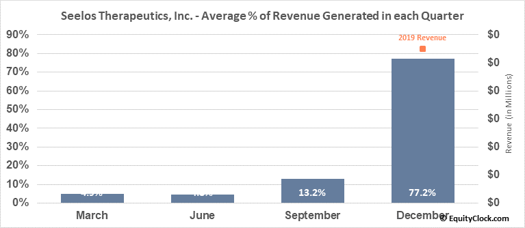 Seelos Therapeutics, Inc. (NASD:SEEL) Revenue Seasonality