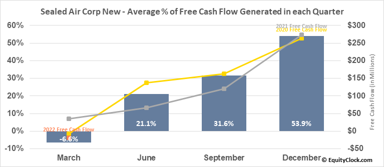 Sealed Air Corp New (NYSE:SEE) Free Cash Flow Seasonality
