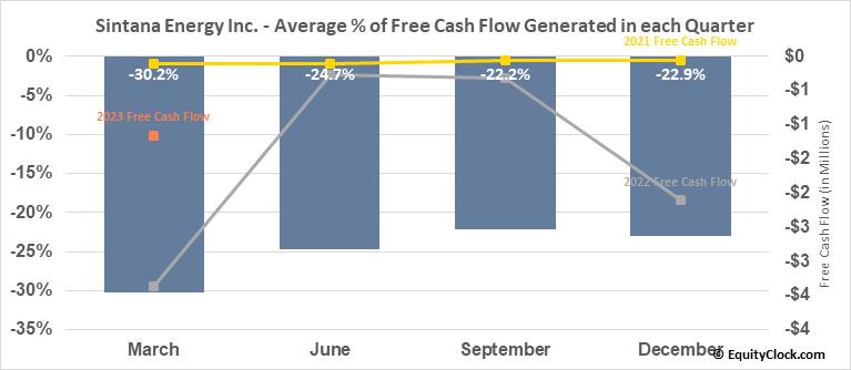 Sintana Energy Inc. (TSXV:SEI.V) Free Cash Flow Seasonality