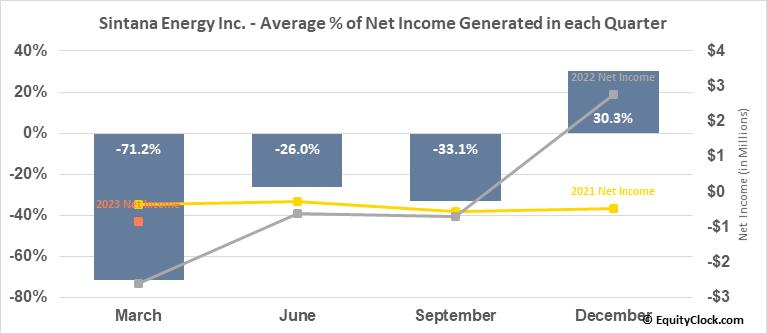 Sintana Energy Inc. (TSXV:SEI.V) Net Income Seasonality