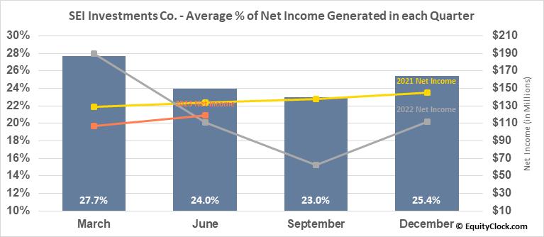 SEI Investments Co. (NASD:SEIC) Net Income Seasonality