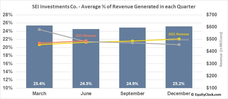 SEI Investments Co. (NASD:SEIC) Revenue Seasonality