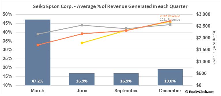 Seiko Epson Corp. (OTCMKT:SEKEY) Revenue Seasonality