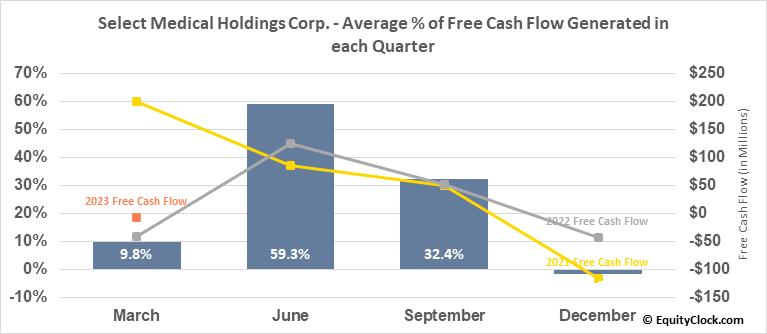 Select Medical Holdings Corp. (NYSE:SEM) Free Cash Flow Seasonality