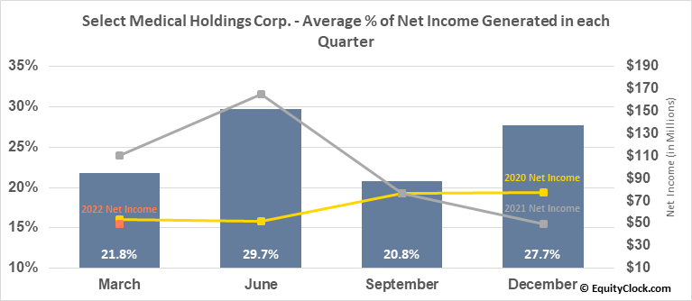 Select Medical Holdings Corp. (NYSE:SEM) Net Income Seasonality